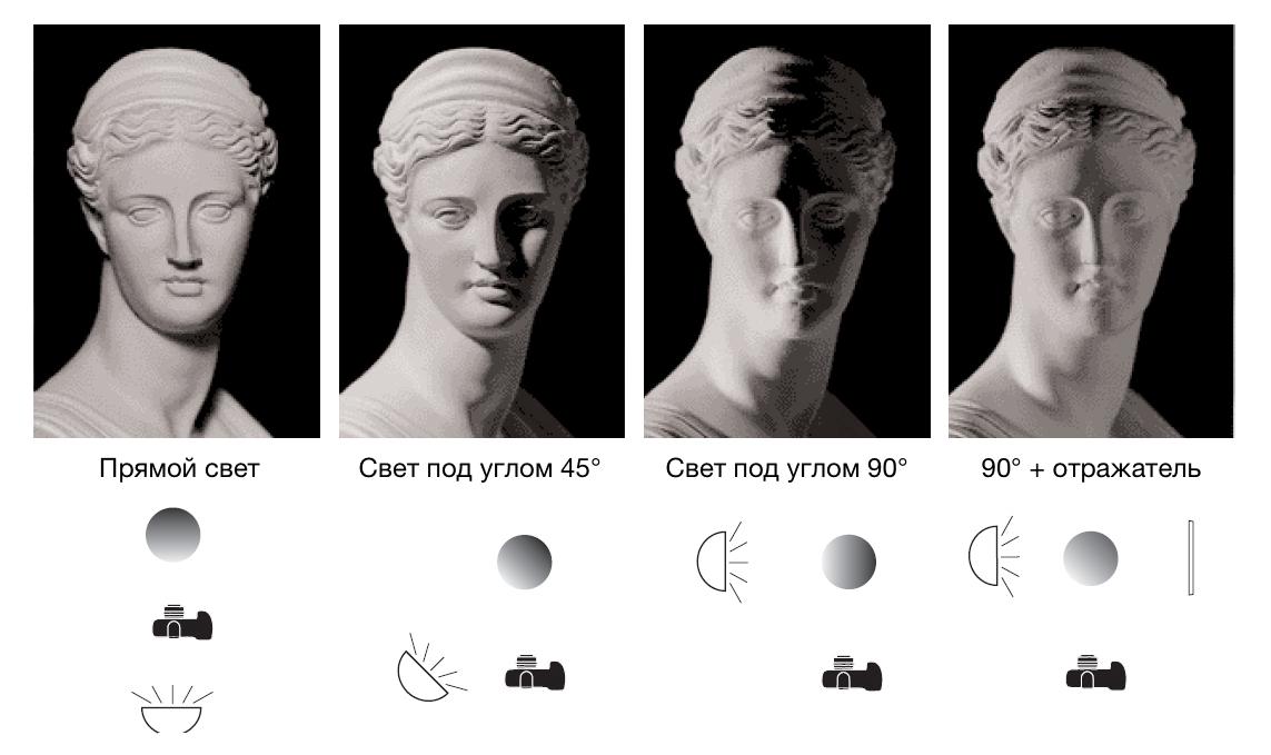 Разные схемы освещения. Используйте отражатель или рассеиватель, чтобы избежать «усов», как на левой фотографии.