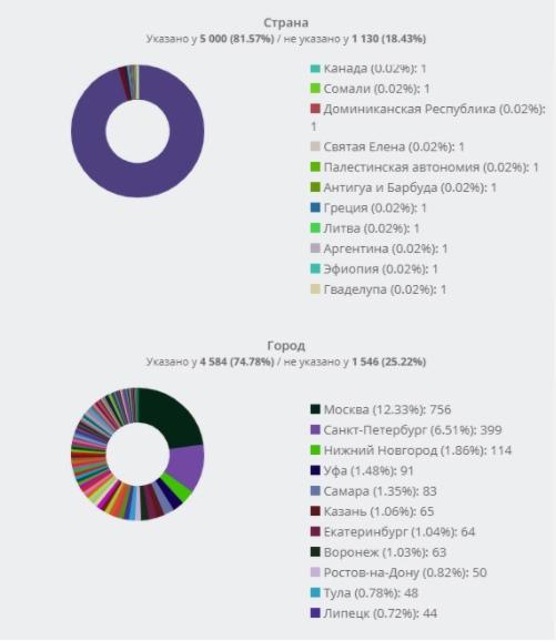 Вкладка Анализ>Пользователи>Демография.