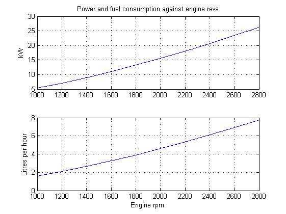 cruising range fuel consumption archive yachting and boating rh ybw com Engine Head Diagram 2010 Chevy Malibu Engine Diagram