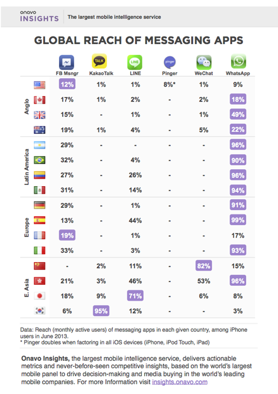 global-reach-of-messaging-apps_june_2013.png