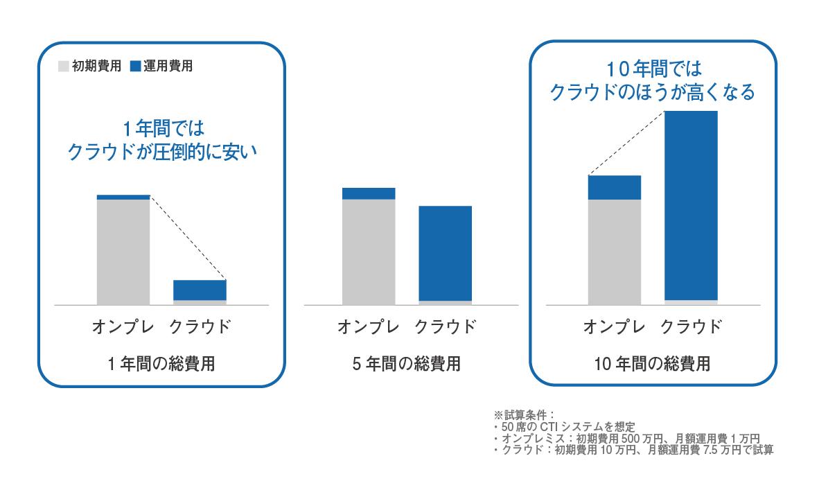 オンプレミス型とクラウド型のコスト比較画像