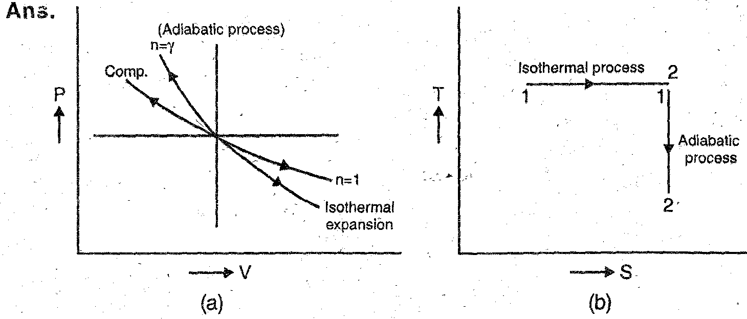 q 9  why a hyperbolic process is similar to constant temperature process in  the case of gases  ans  the plot of a rectangular hyperbola is represented  by pv