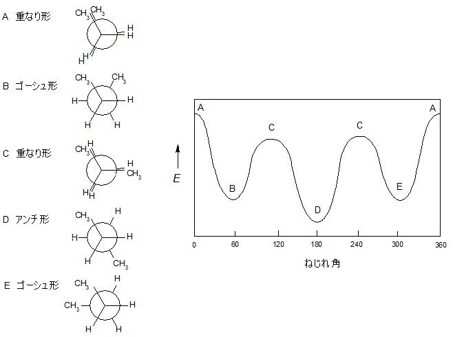 1-2 7) エタン・ブタンの立体配座と安定性 - YAKU-TIK ~薬学まとめました~