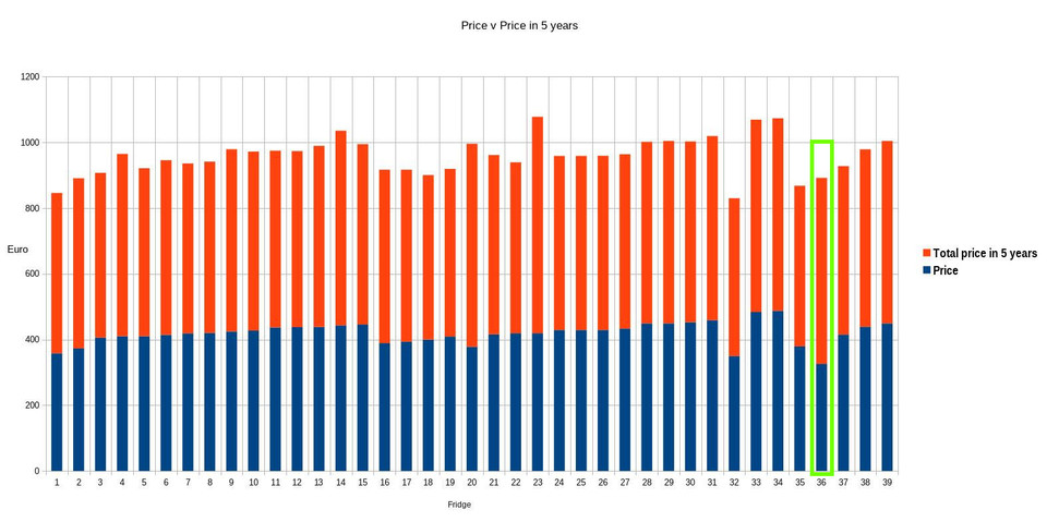 Graph of the price