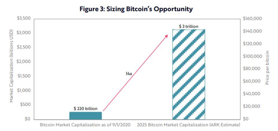 Oportunidade no Bitcoin como previsto pela Ark Invest