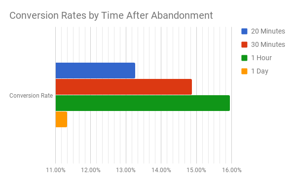 Converaion Rates by time after abandonment
