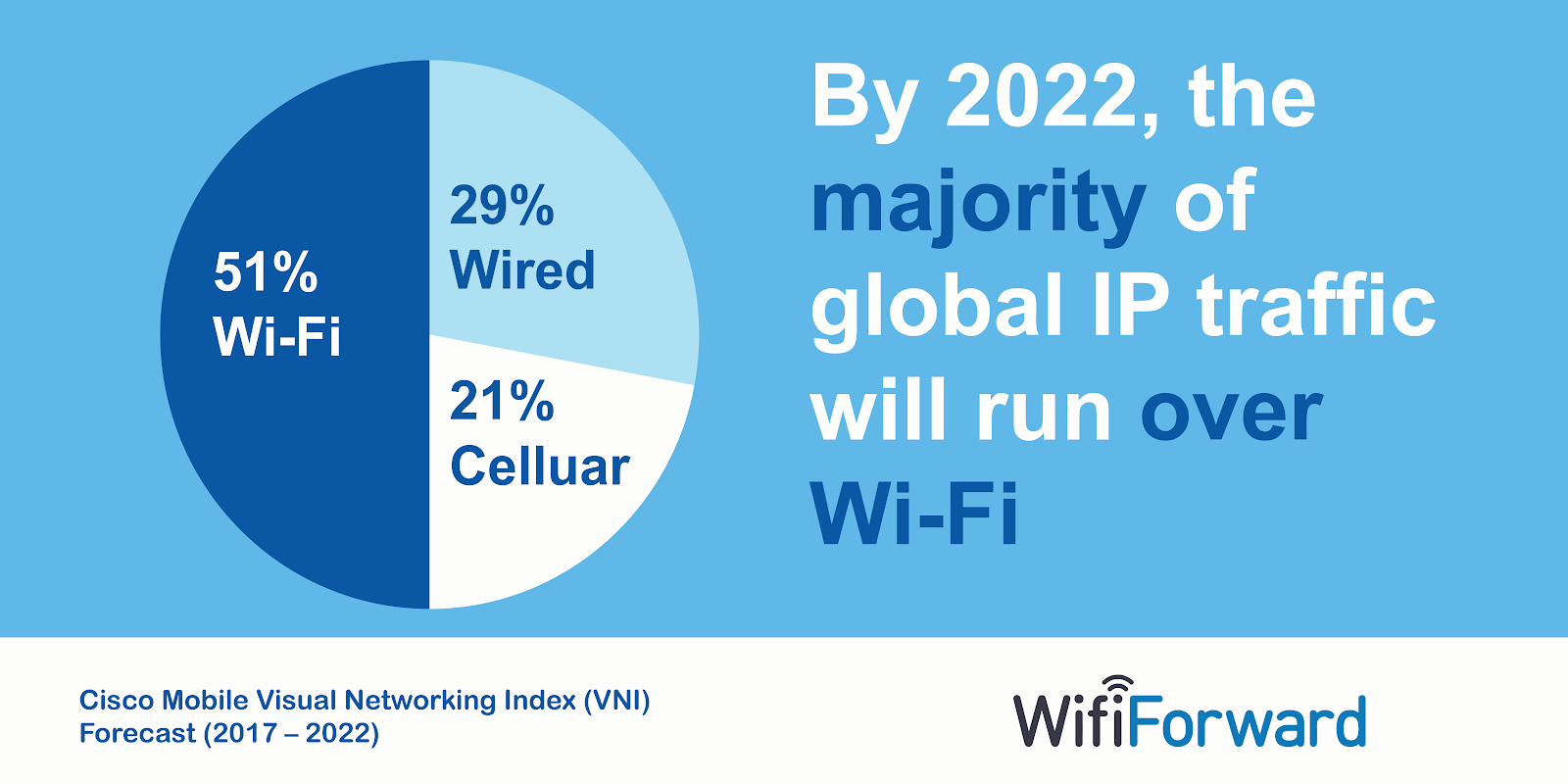 Cisco's Mobile VNI Report: Wi-Fi Use Will Skyrocket - WifiForward