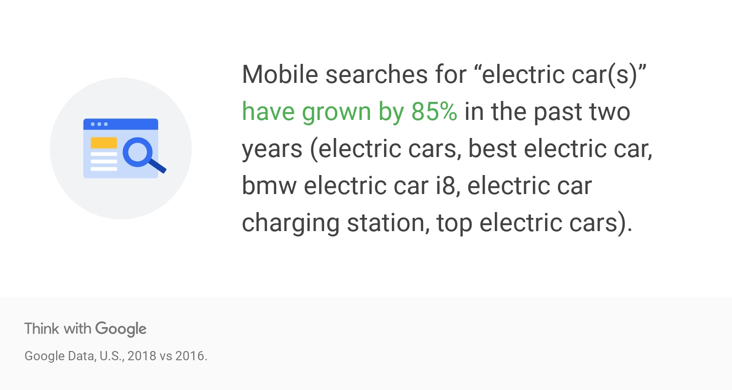 "Mobile searches for ""electric car(s)"" have grown by 85% in the past two years"