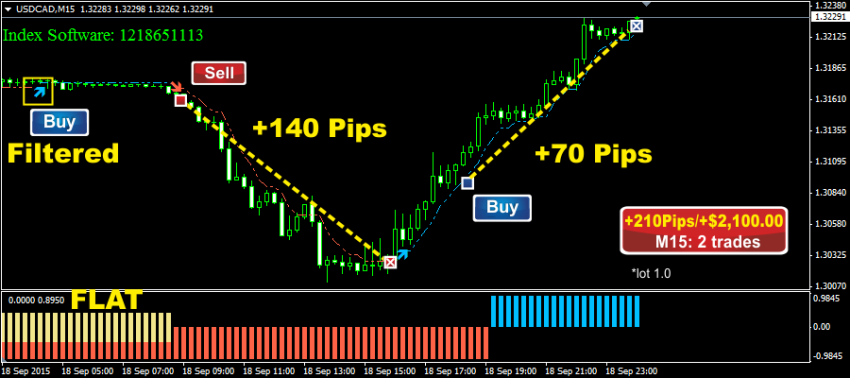 99 accurate forex trading system