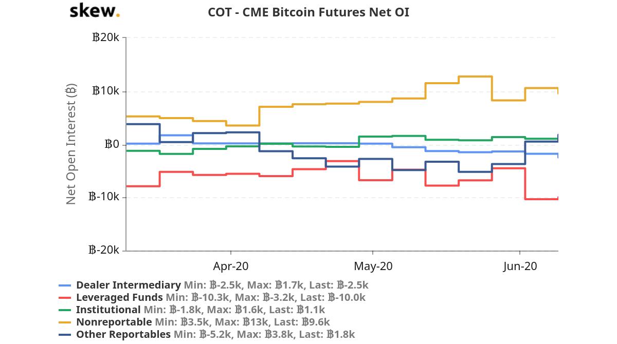 skew_cot__cme_bitcoin_futures_net_oi