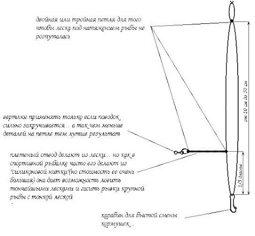 Асиметрична петля