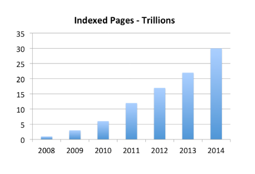 Chart showing how Google Indexes Trillions of web pages