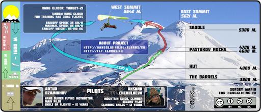 Elbrus project scheme
