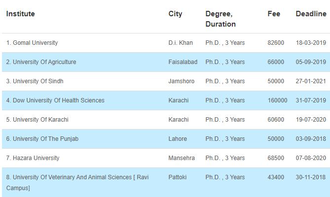 True Scope of Genetic Engineering in Pakistan [Career, Jobs, Salary] 5 - Daily Medicos