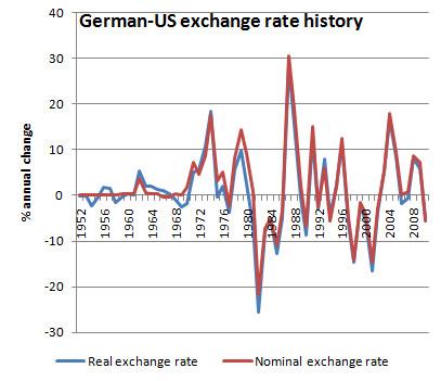 Bls Federal Reserve