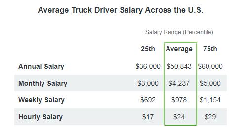 Ziprecuter data: Average Truck Driver Salary Across the U.S. is $50,843/year, $4,237/month, $978/week, $24/hour