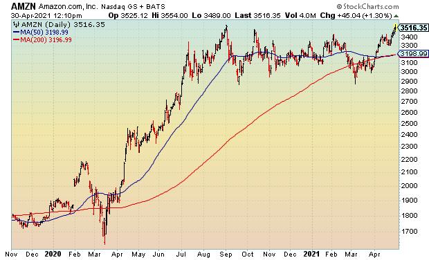 Amazon stock price forecast