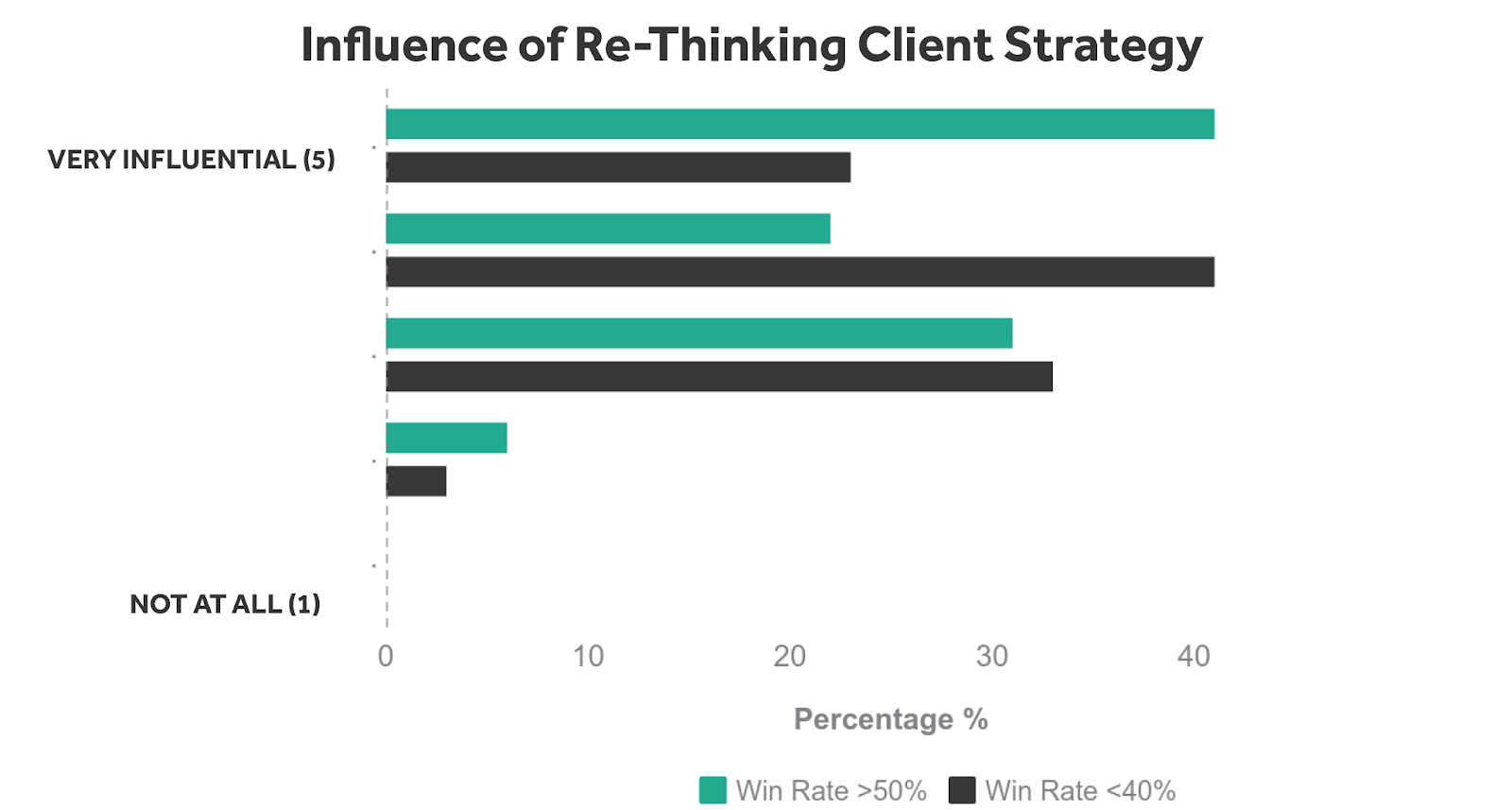 In The Vennli Study Mentioned Previously Creativity And The Ability To Deliver Unique Strategies Was Cited As The Main Characteristic Of Winning Pitches