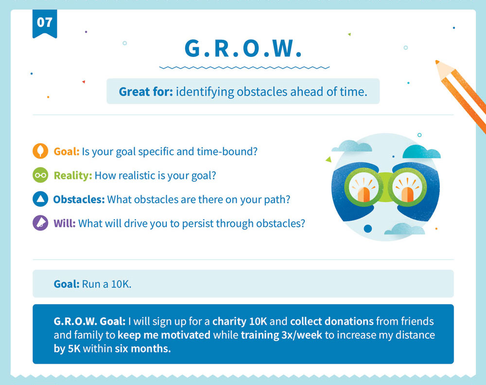 Explanation of the G.R.O.W. goal structure