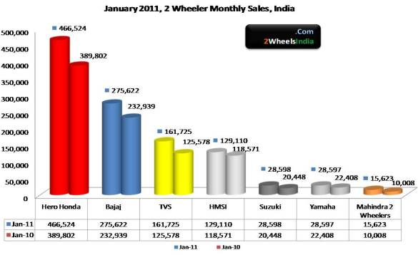 January 2011, 2Wheeler Sales India