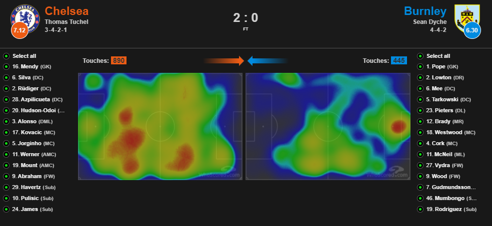 EPL DFS - Chelsea Heat Map 1