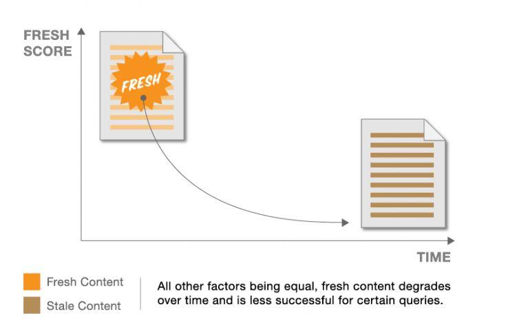 Fresh content score comparison with stale content.