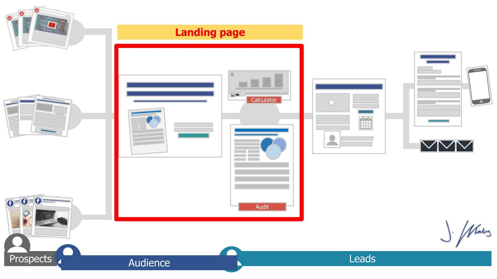 C:\Users\lenovo\Documents\ACT Marketing\Downloads from Slides\Blog version of M125 - B2B Sales Funnel.jpg