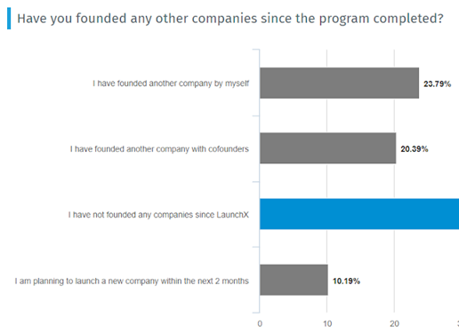 chart showing that 55% of alumni have started new companies since program completion