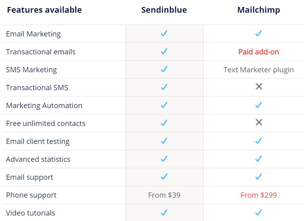 Sendinblue vs Mailchimp - Hướng dẫn hoàn chỉnh 2020 4