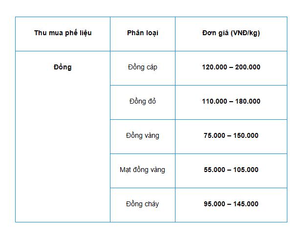 Bảng giá thu mua đồng phế liệu