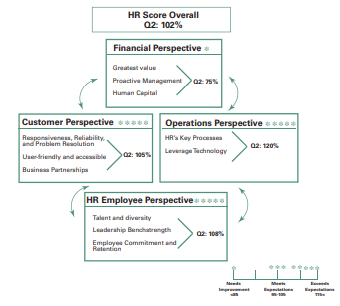 Case Study - Aligning HR Strategy to Business Strategy with Human Capital Scorecards 3