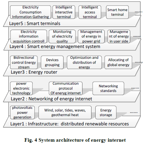 Architecture of energy internet