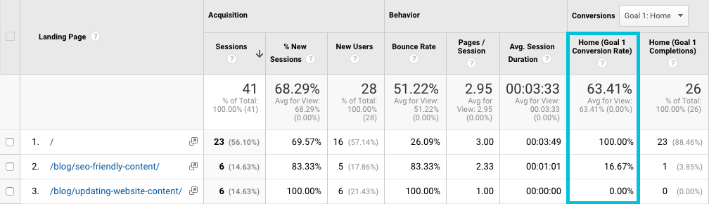 how to find conversion rates for blog posts in Google Analytics