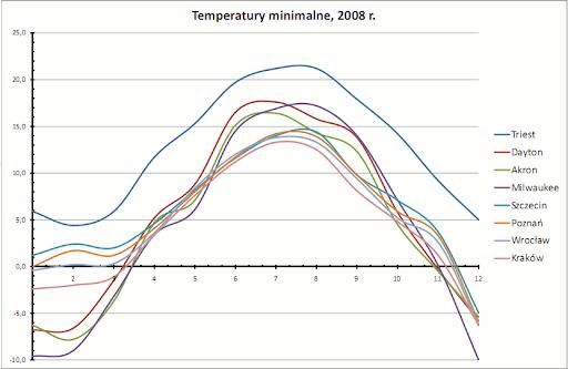 temperatury minimalne, 2008