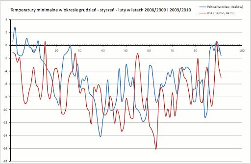 temperatury minimalne, grudzień-luty, 2008-2010