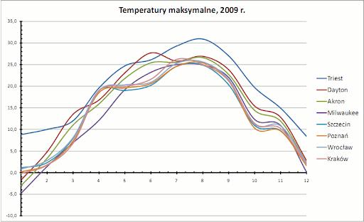 temperatury maksymalne, 2009