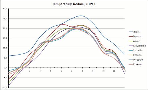 temperatury średnie, 2009