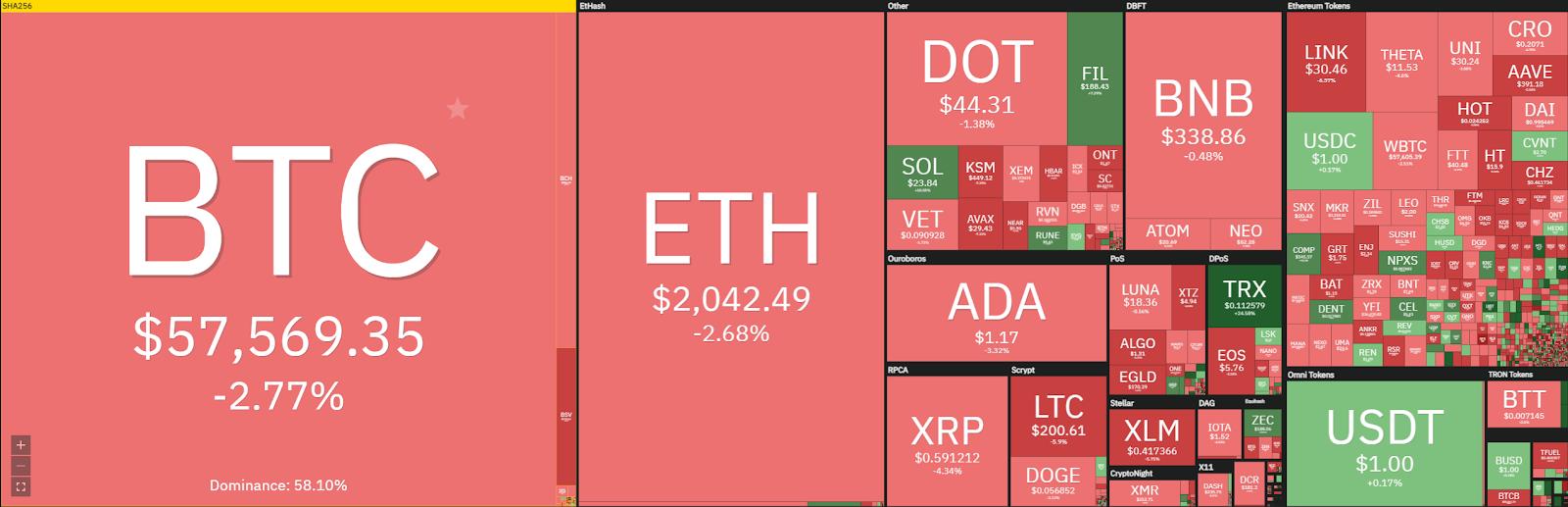 Bitcoin price prediction: Bitcoin rejects $60,000 again, retraces to $57,000 1