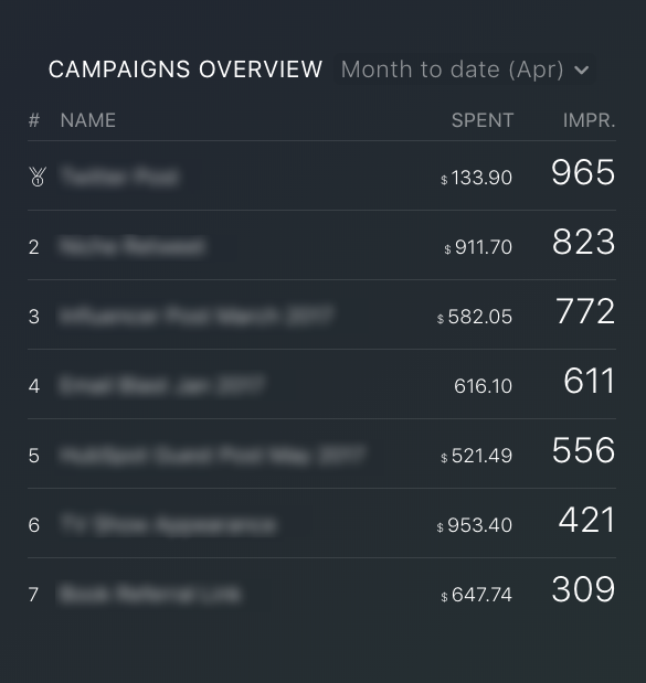 Google Ads impressions by campaign metric
