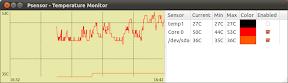 0017_Psensor - Temperature Monitor