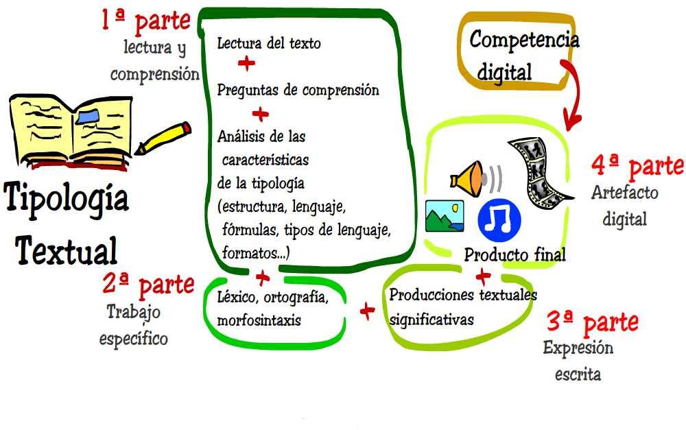 Estructura Tipologia con Comp Digital.jpg