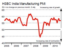 HSBC India Manufacturing PMI