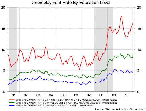educated unemployment