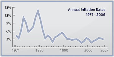 inflation rate 1980s