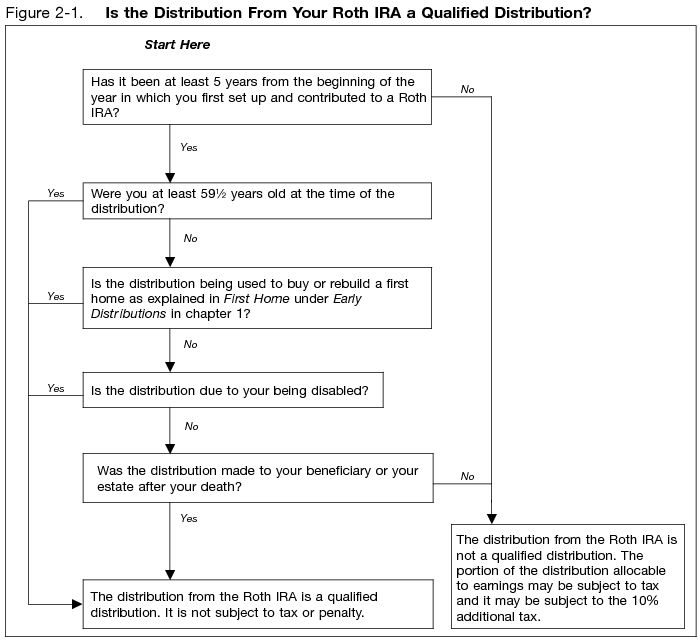 irs roth ira early distribution flow chart