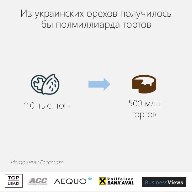 Украина экспортирует много орехов