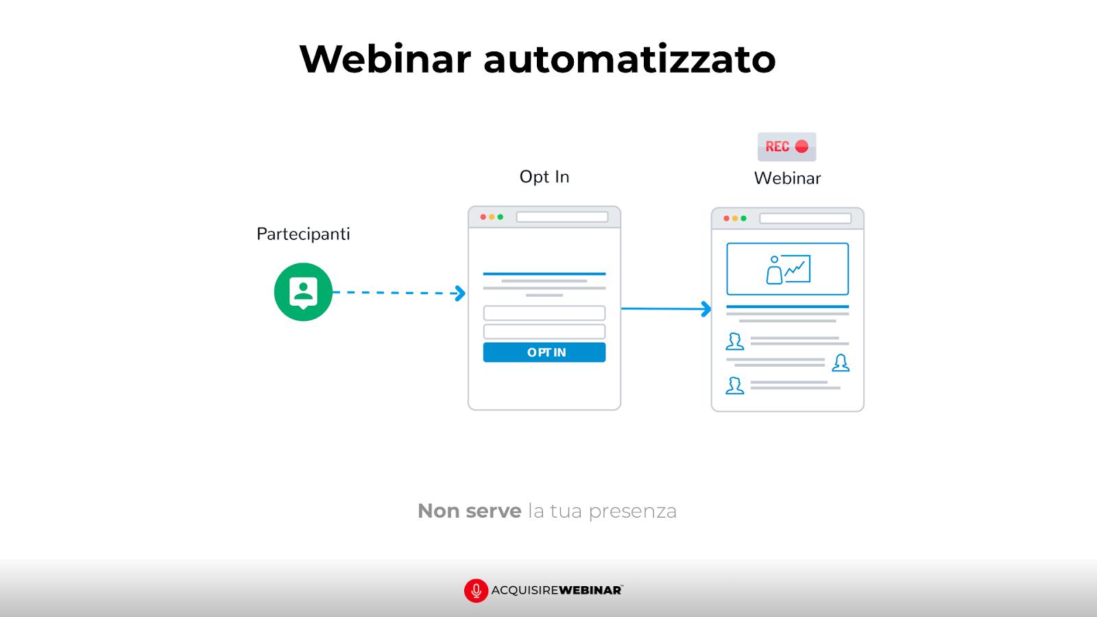 come funziona webinar automatico