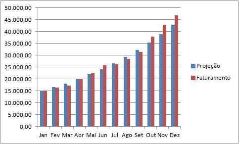 Gráfico do Excel
