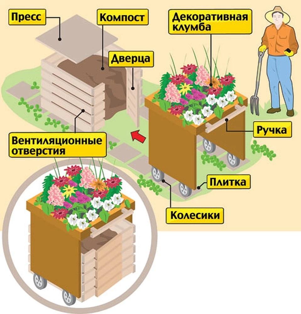 Пример правильного оборудования сооружения для хранения компоста