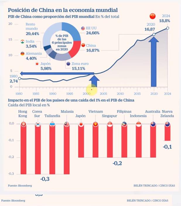 Aporte del PIB de China sobre el PIB mundial.